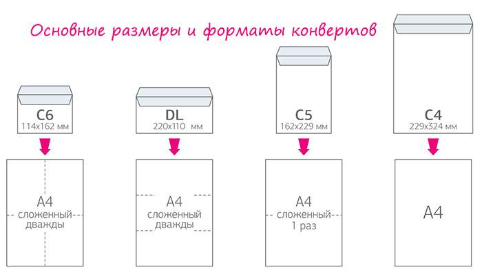 Какие бывают размеры конвертов